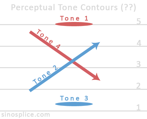 Toward Better Tones in Natural Speech