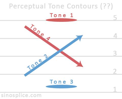 Toward Better Tones in Natural Speech