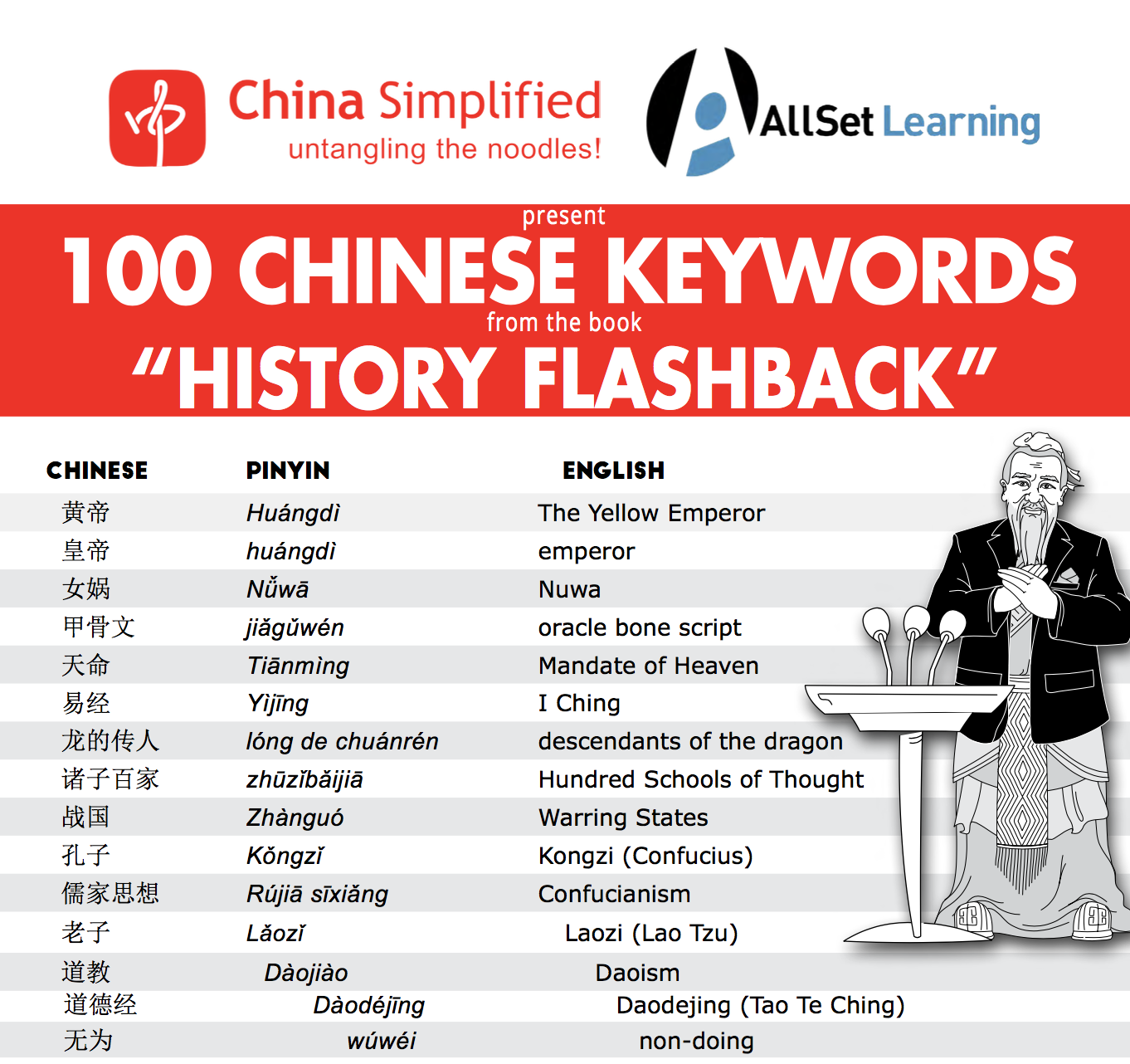 100 Chinese History Keywords